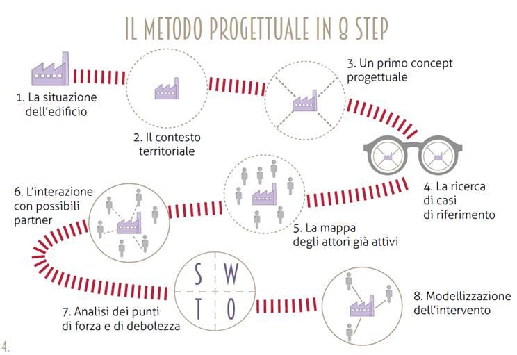 Metodo progettuale in 8 step